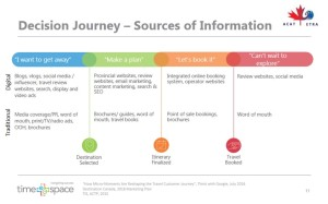 Decision Journey - Sources of Information
