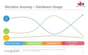 Decision Journey - Hardware Usage
